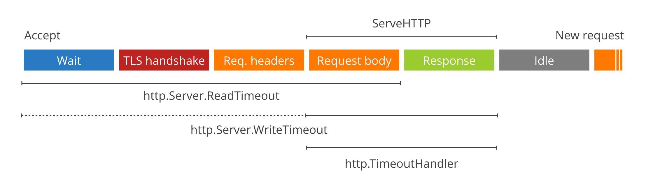 Server timeouts